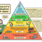 Abraham Maslow and Theory of Needs
