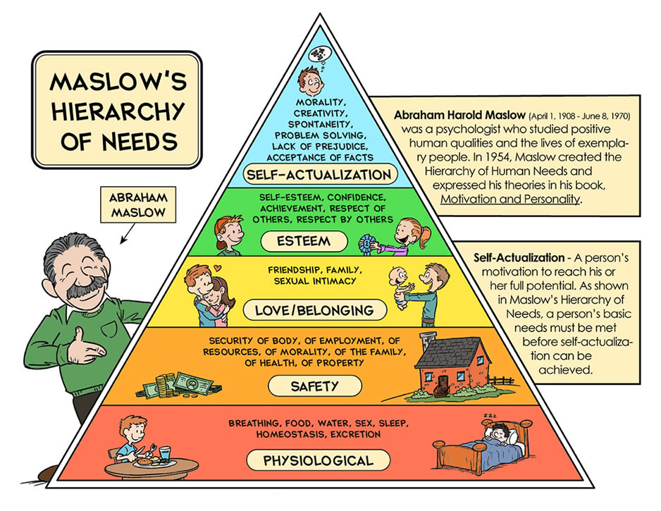 b values of abraham maslows theory of Abraham maslow : biography and freedom to seek new informationa theory of human motivation are a few of the prerequisites b-values in studying accounts.