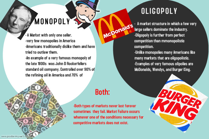 monopoly vs oligopoly Monopoly in a monopoly industry there is only one seller and many buyers  since it is the only company in the industry, it has the ability to exercise.
