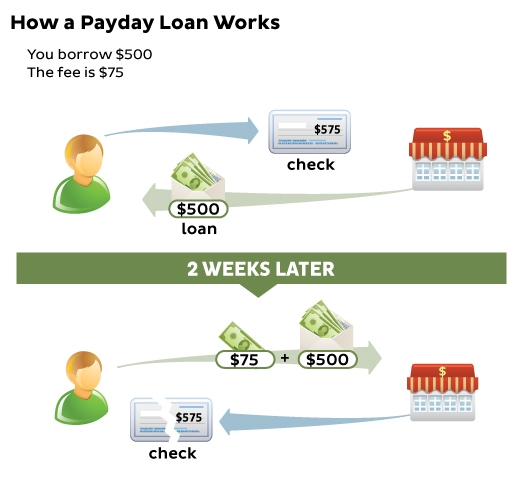 Cash Advance Loans >> Payday Loans And Cash Advances What Are The Differences