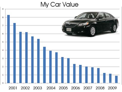 How To Calculate Depreciation Of A Car